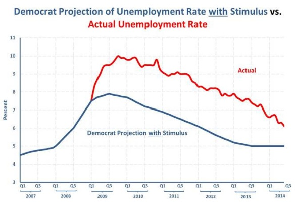 unemployment-barack-obama-stimulus