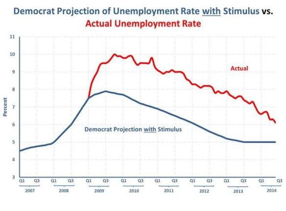 unemployment-barack-obama-stimulus
