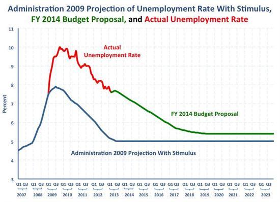 unemployment-obama-fy2014-budget