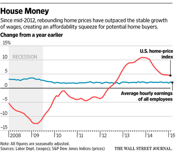 home-affordability_madigan_wsj_1apr2015