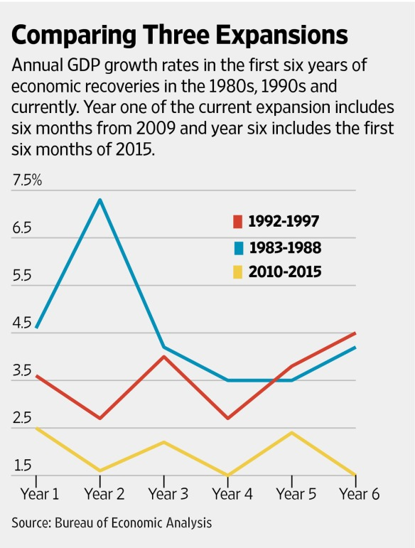 Real GDP growth averaged 4.6% in the first six years of the Reagan expansion, and more than 3.6% a year in the first six years of the George H.W. Bush peace-dividend expansion following the Cold War. (Source/The Wall Street Journal)