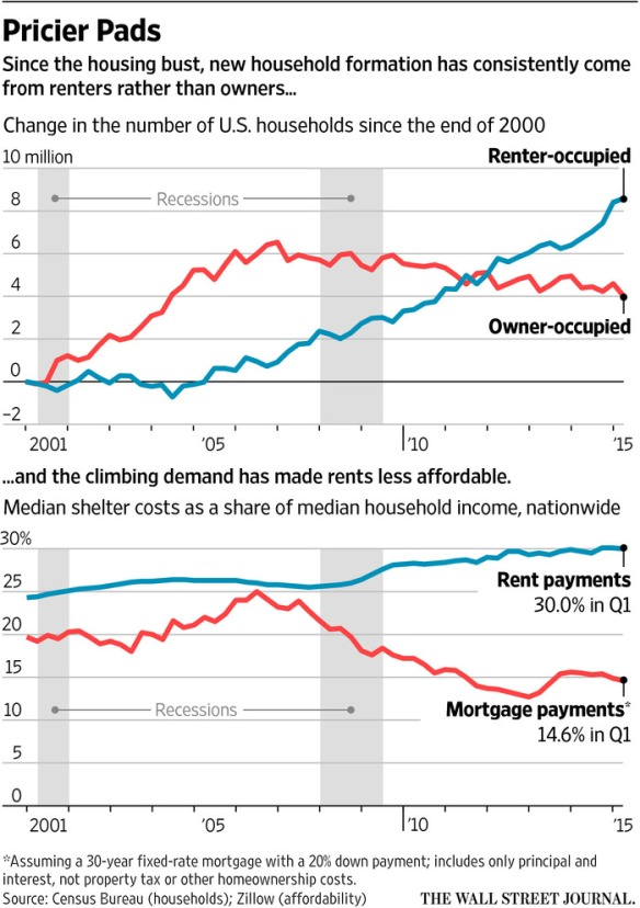 WSJ: Rising Rents Outpace Wages in Wide Swaths of the U.S.